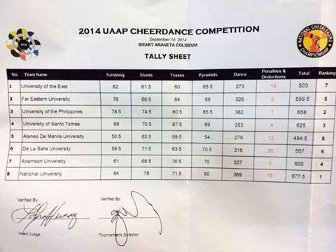 NU Pep Squad claims back-to-back UAAP Cheerdance Competition